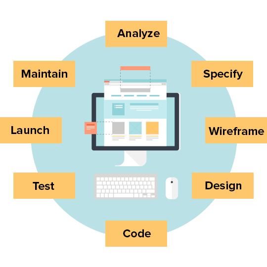 Web Development Lifecycle